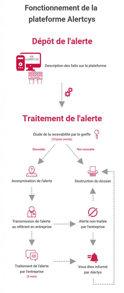 Infographie : Le fonctionnement de la plateforme Alertcys